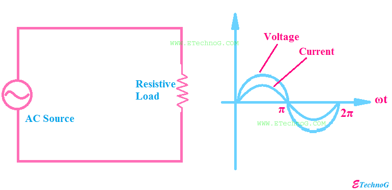 Resistive Load Examples, Properties, Power Consumption