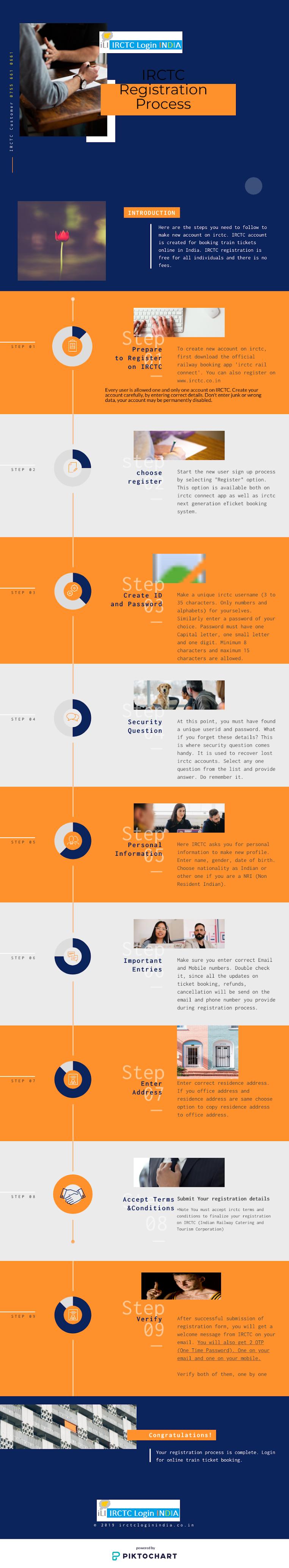 irctc registration infographic