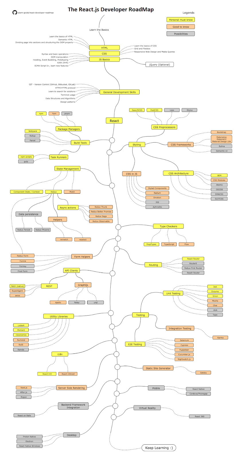 The 2021 React Developer RoadMap - Guide to become a Modern Frontend Web Developer