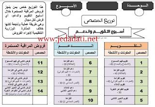 توزيع حصص أسبوع التقويم والدعم في المنهاج المنقح الثالث والرابع ابتدائي