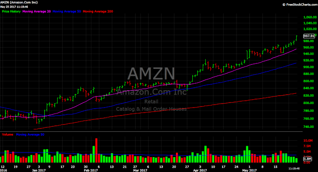 Amazon AMZN GOOGL $1000 stock price chart