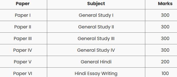 MPPSC Mains Exam Pattern