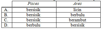 Soal dan Kunci Jawaban PAS IPA SMP Kelas 7 Kurikulum 2013 ...