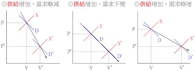 價跌量增⇒供給一定增加、需求可略減/不變/略增