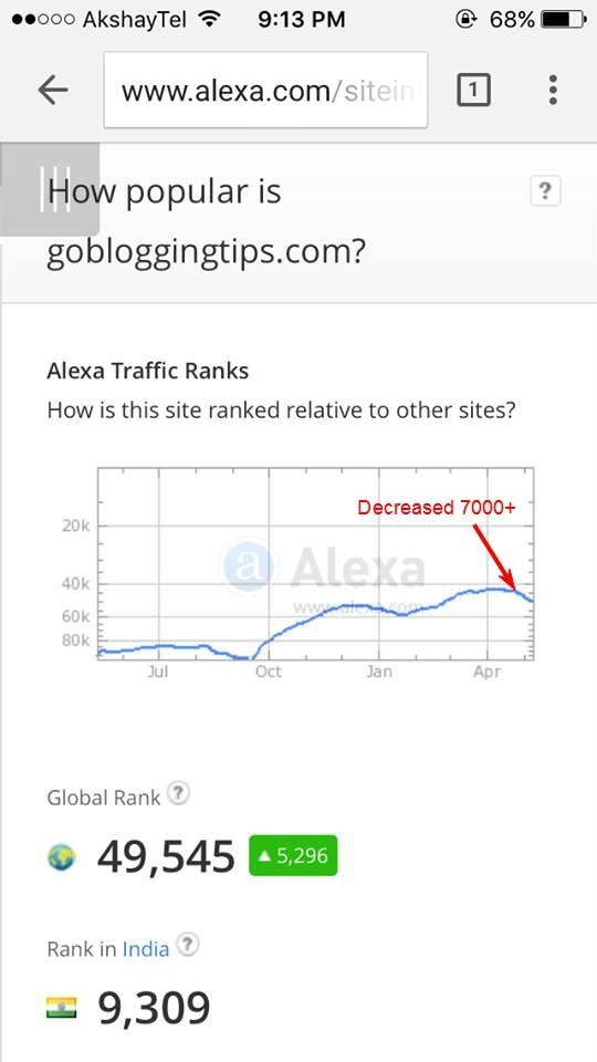 Alexa Rank Decreased