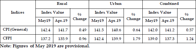 CPI Consumer Price Index (Rural, Urban & Combined) for May 2019