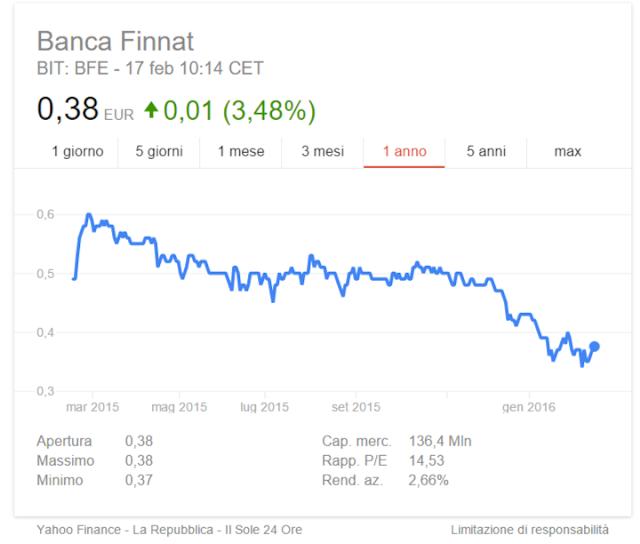Azioni Banca Finnat la miglior banca italiana