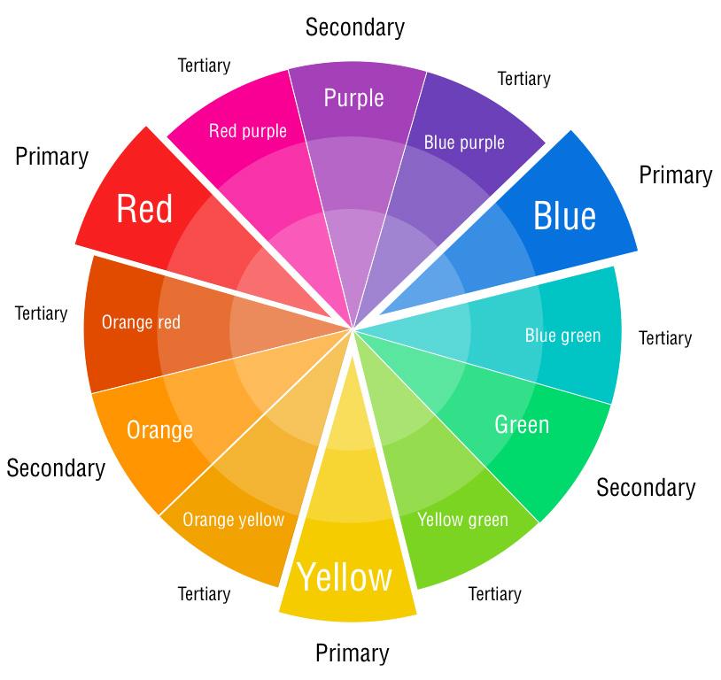 El arte de ser maestro ejercicio 3 contrastes - Rueda de colores ...