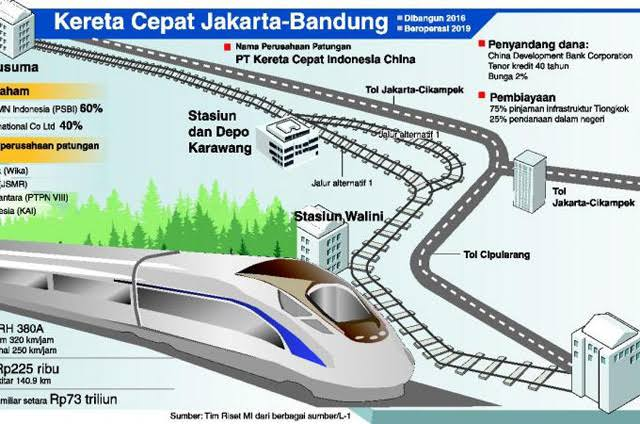 Kcic Buka 2 400 Lowongan Kerja Untuk Kereta Cepat Jakarta Bandung