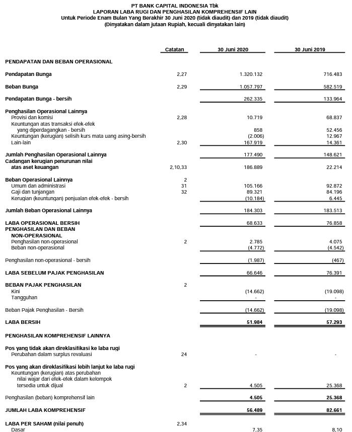 Laporan keuangan Bank Capital Indonesia  Tbk  Kuartal II tahun 2020