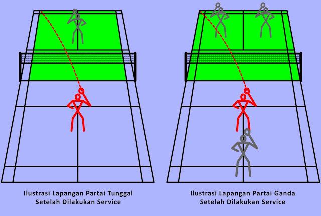 Ukuran Lapangan Badminton saat Pertandingan Partai Tunggal dan Ganda