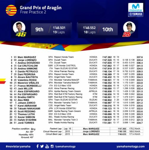 Hasil FP2 MotoGP Aragon: Marquez, Lorenzo, Dovizioso