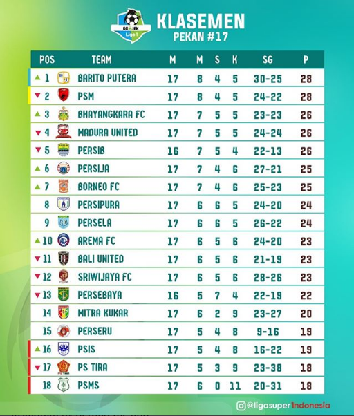 Klasement Sementara Liga 1 Di Pekan Ke 17, Barito Putera Dan PSM Masih Sama-sama Tangguh