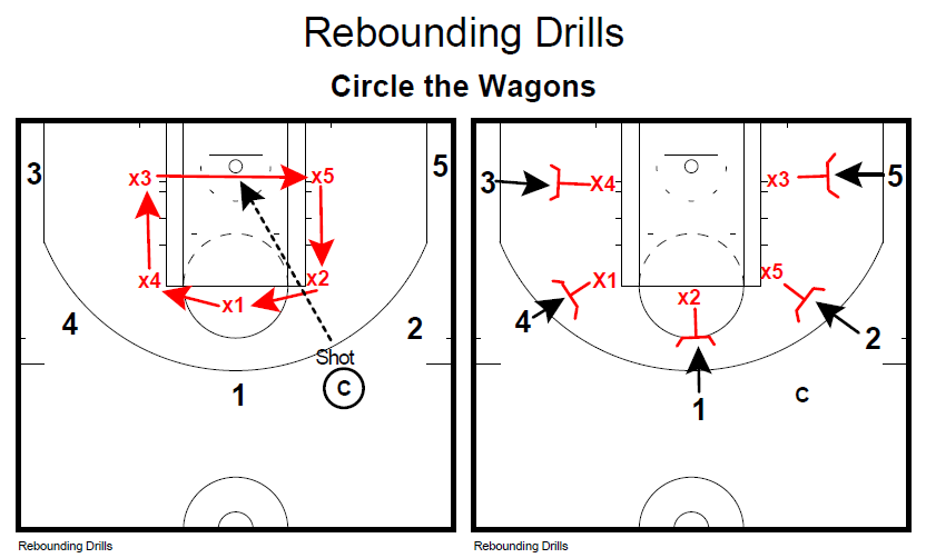 Basketball Coaching Toolbox: Rebounding Circle drill