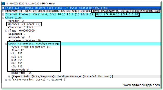 EIGRP Goodbye Message - K Parameters