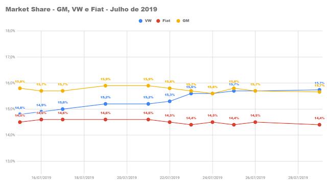 Montadoras de automóveis mais vendidas do Brasil