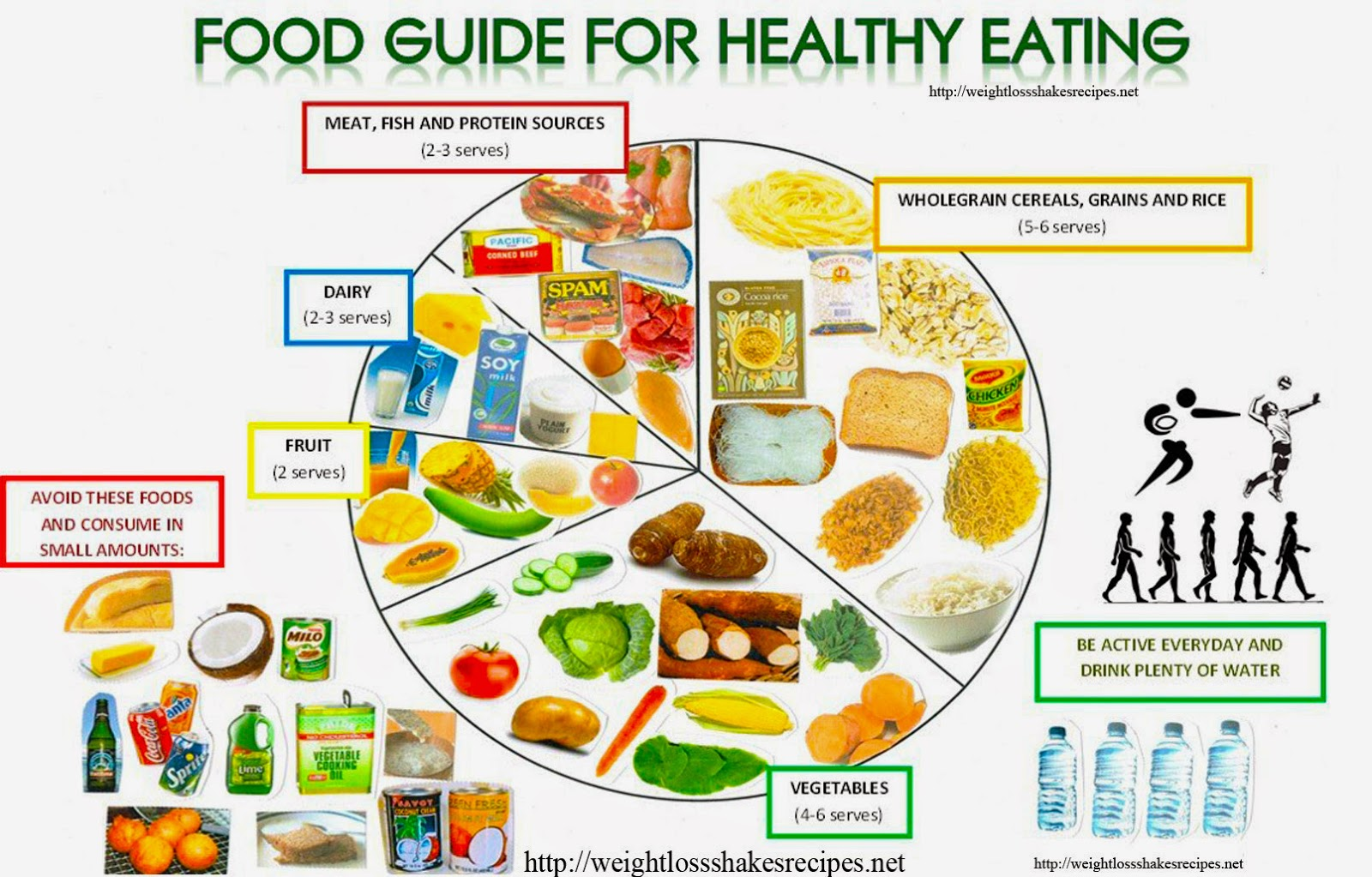 The Advantages of Eating Healthy Food