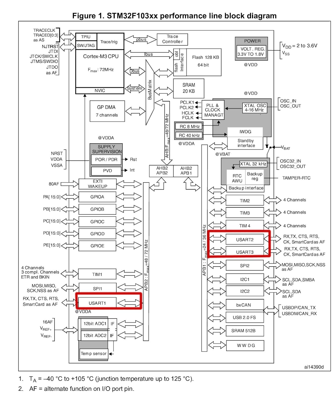 STM32F103C8T6 без SPL, HAL и без IDE: Система тактирования RCC