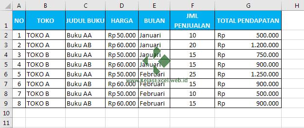 Contoh Rumus Excel Penjumlahan bersyarat Excel dengan Fungsi SUMIFS