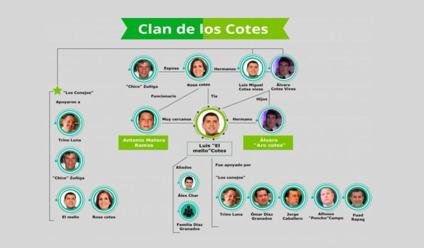 Los Cotes: narcotráfico, 'paras' y Gobernación, más que una saga, todo un negocio de familia