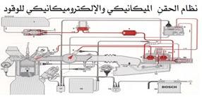 نظام حقن الوقود الميكانيكي والالكتروميكانيكي في محركات البنزين pdf