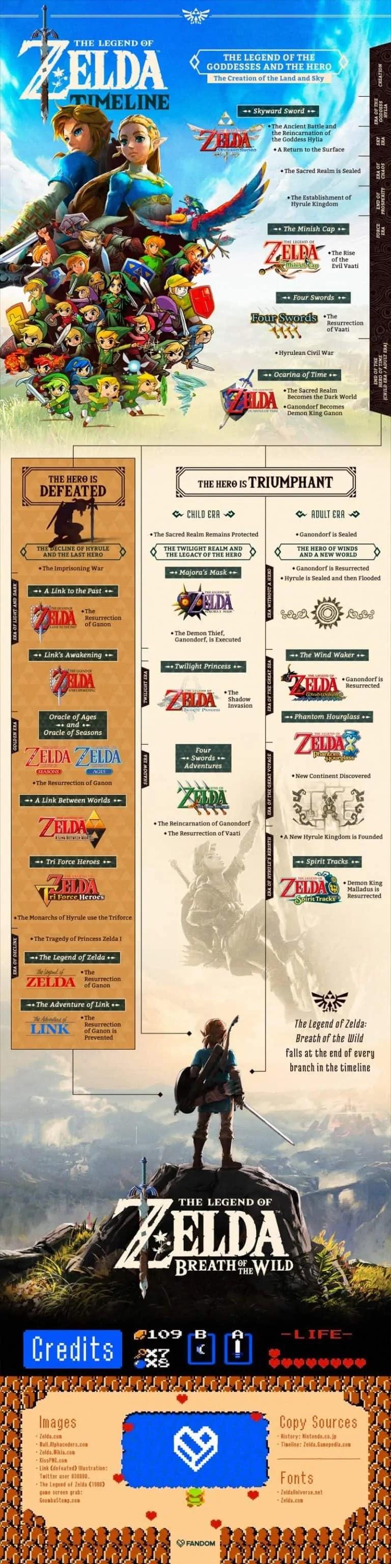 The Legend of Zelda Timeline #infographic