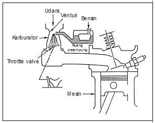Pencampuran udara pada karburator