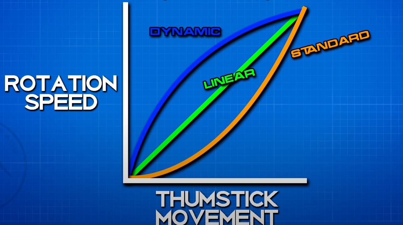 The dynamic target response curve explained