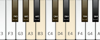 Natural Minor Scale on key F# or G flat