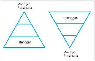 Gambar Piramida Terbalik Manajemen Pariwisata
