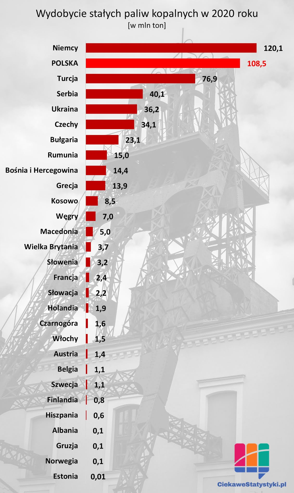 Ile paliw kopalnych wydobywa się w Polsce; statystyki wydobycia węgla