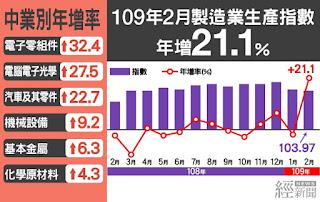 2月製造業生產年增21.1%