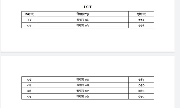 ভার্সিটি গুচ্ছ পরীক্ষার তথ্য ও যোগাযোগ প্রযুক্তি সাজেশন ২০২১-Varsity GST Exam Ict Suggestion 2021