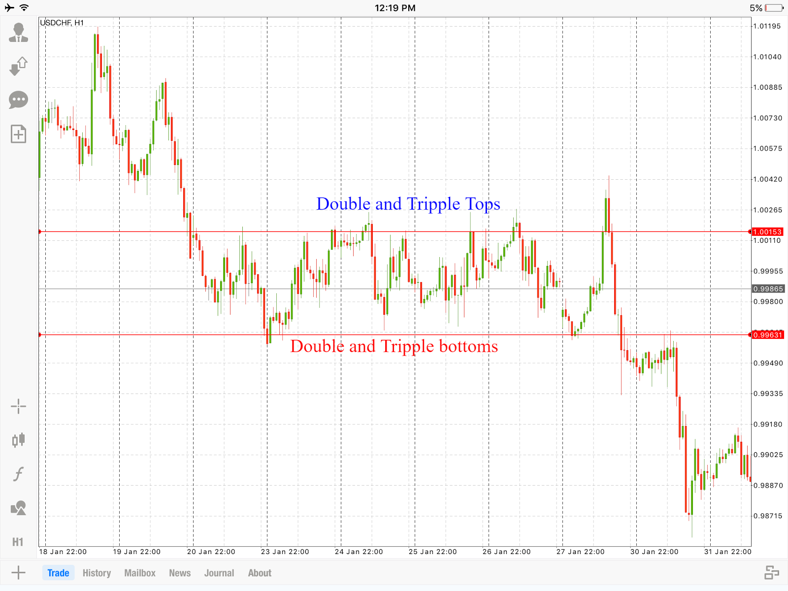 Trend chart forex