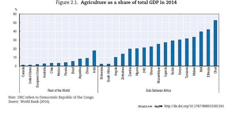 CONVERSABLE ECONOMIST: Agriculture in Sub-Saharan Africa