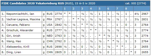 Le classement du tournoi d'échecs après les 6 premières rondes