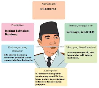 peta pikiran Ir. Soekarno www.simplenews.me