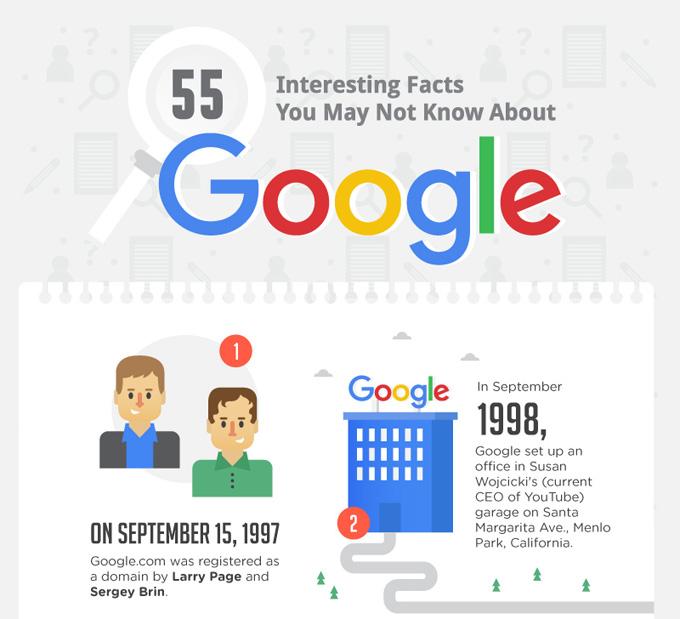 55 Fakta Menarik Mengenai Google Ramai Tidak Tahu