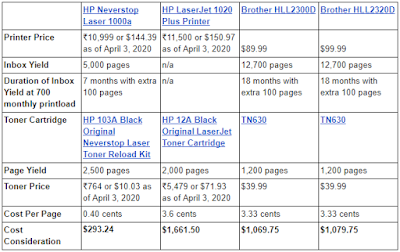 HP Neverstop Laser 1000a vs Similar HP and Brother Laser Printers Cost Consideration Spreadsheet