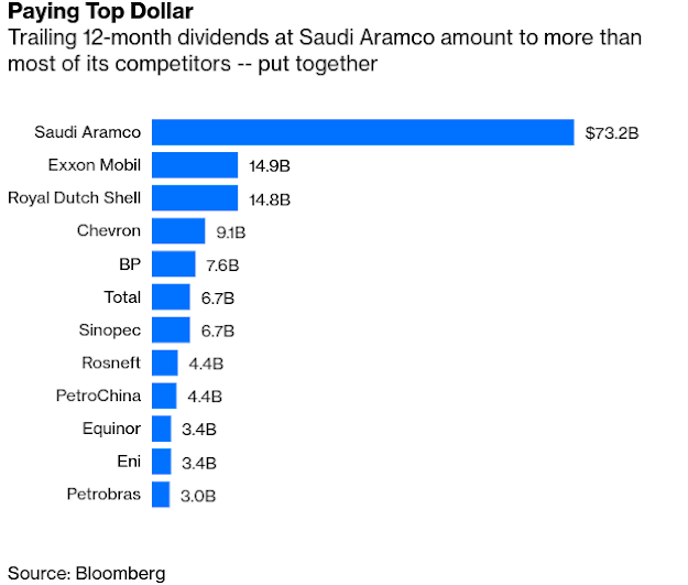 #Saudi Aramco s Dividend Math Doesn t Add Up Considering Oil Price - Bloomberg