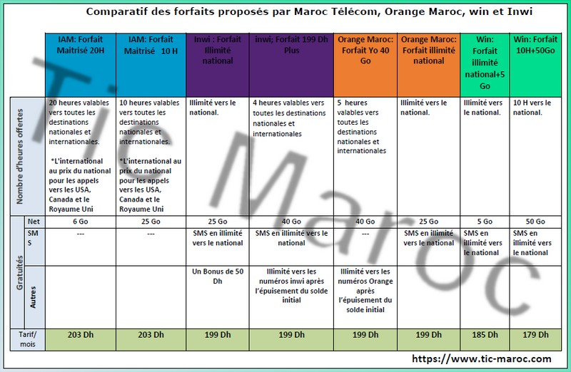 comparatif forfaits 200 dh mobiles