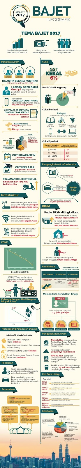 infografik bajet 2017, infographic Budget 2017, Budget 2017, Bajet 2017 Malaysia, Apa kelebihan bajet 2017, keistimewaan kakitangan kerajaan dalam bajet 2017,