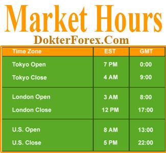 waktu malaysia pasar forex