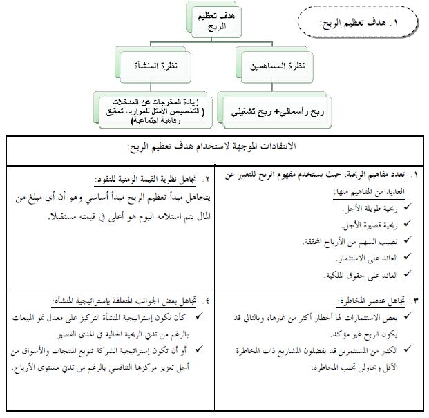 أهداف المنشأة في ظل الإدارة المالية