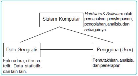 Komponen-Komponen, Jenis serta Perbandingan Model Data Raster dan Vektor Dalam Sistem Informasi Geografis (SIG)