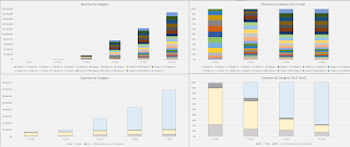 revenue and expense stacked bar charts equipment rental