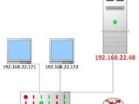 Alihkan semua DNS ke PiHole dengan Router MikroTik Hairpin NAT