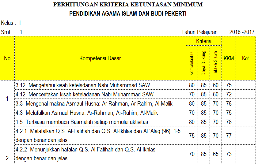 Kkm Pendididikan Agama Islam Kurikulum 2013 Revisi 2016 Untuk Sekolah Dasar Kurikulum 2013 Revisi