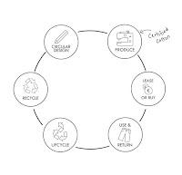 Circular Fashion Wheel