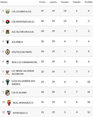 Fútbol Aranjuez 3ª División